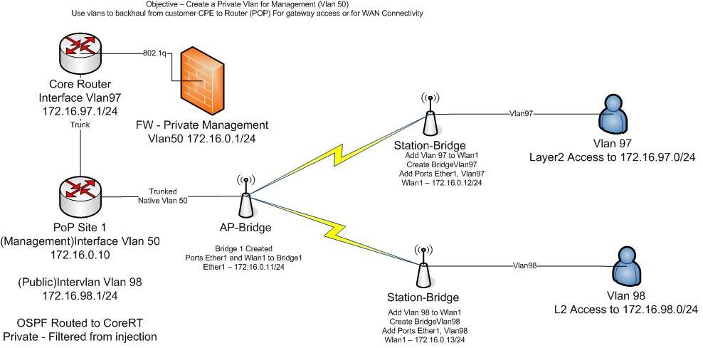 Private Management Network with Vlans Using minimial