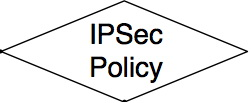File:IPsec policy.jpg