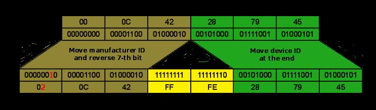 how to convert ipv4 to ipv6 address manually