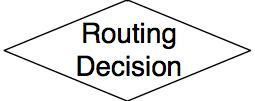 File:Routing decision.JPG