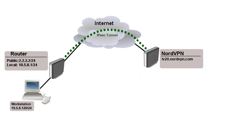 ikev2 eap between nordvpn and routeros mikrotik wiki ikev2 eap between nordvpn and routeros