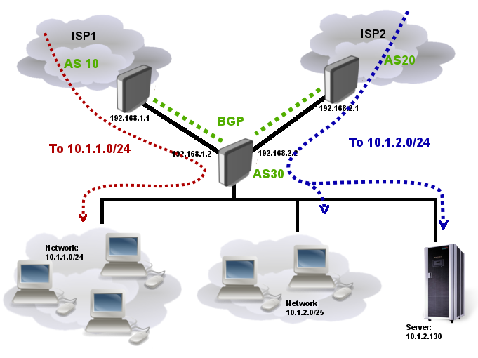 Bgp-multihoming-download-sharing.png