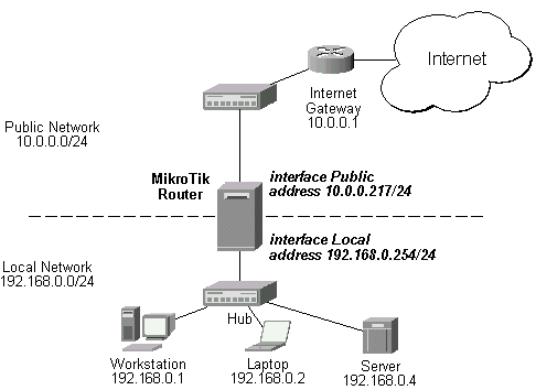 how to configure mikrotik server