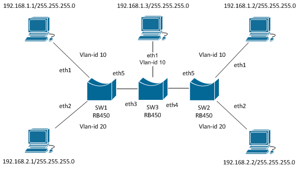Vlans On Mikrotik Environment Mikrotik Wiki