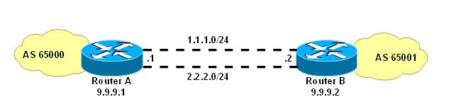 Manual:BGP Load Balancing with two interfaces - MikroTik Wiki