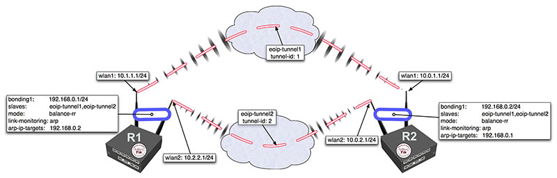 Manual:Bonding Examples - MikroTik Wiki