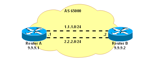 Manual:BGP Load Balancing with two interfaces - MikroTik Wiki