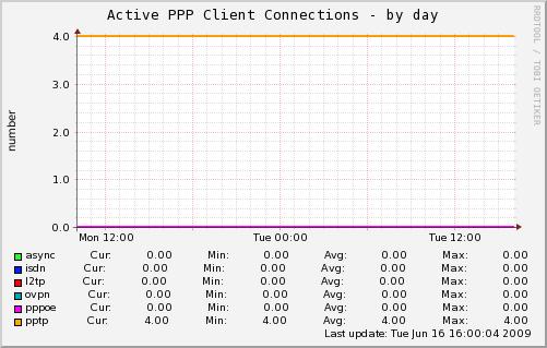 how to close a telnet session