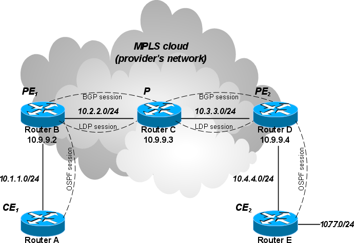 Manual:Layer-3 MPLS VPN example - MikroTik Wiki