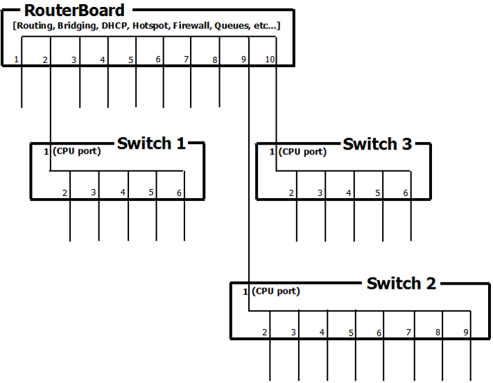 File:Port-switching2.png