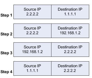 Hairpin NAT - MikroTik Wiki