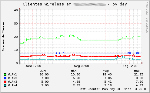 Graph-mkwireless host-day.png