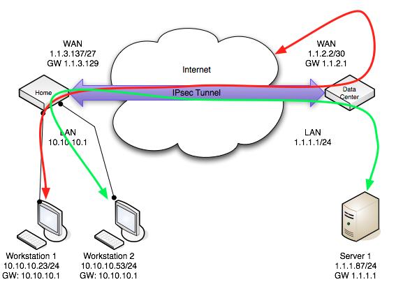 Routing through remote network over IPsec - MikroTik Wiki