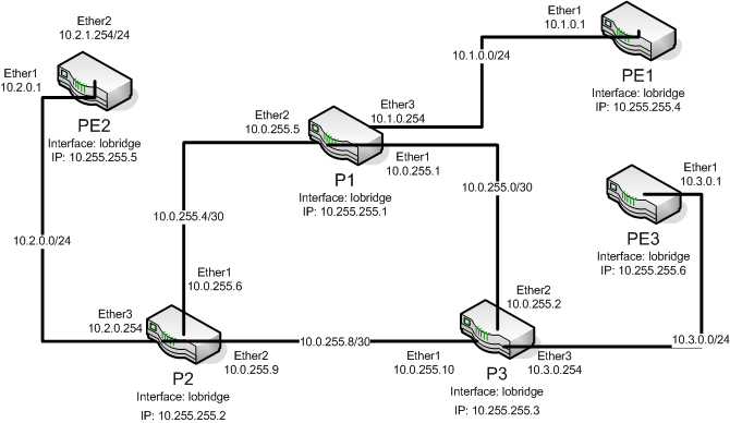 mpls lab setup   mikrotik wiki    mpls lab setup png