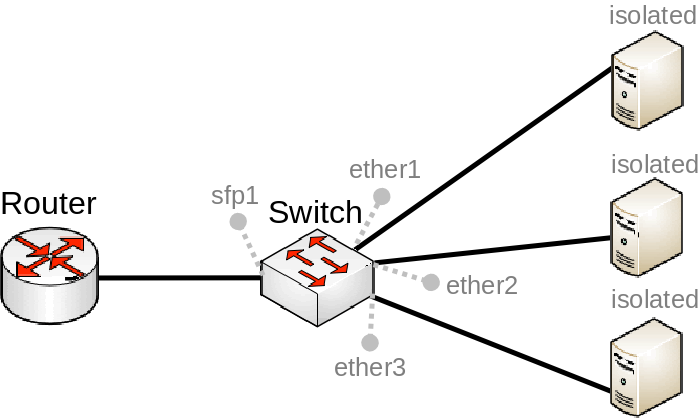 Manual:Switch Chip Features - MikroTik Wiki