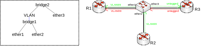 File:Vlan on bridge in bridge.png
