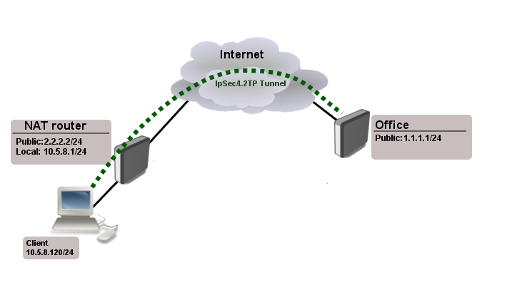 Manual:Interface/L2TP - MikroTik Wiki