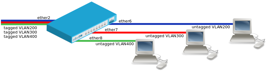 Manual:Interface/VLAN - MikroTik Wiki
