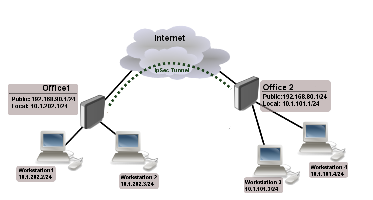 Manual:IP/IPsec - MikroTik Wiki