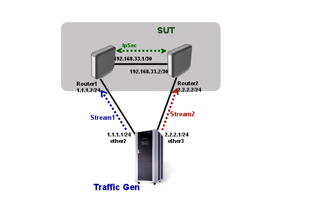 Traffic-gen-routing-ipsec.png