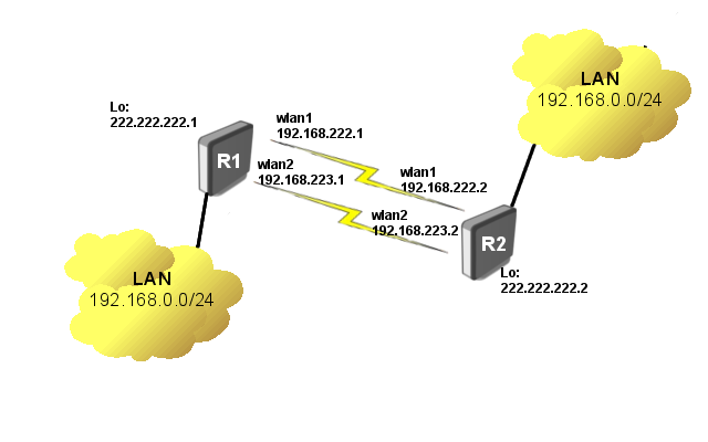 transparently bridge two networks using mpls extended
