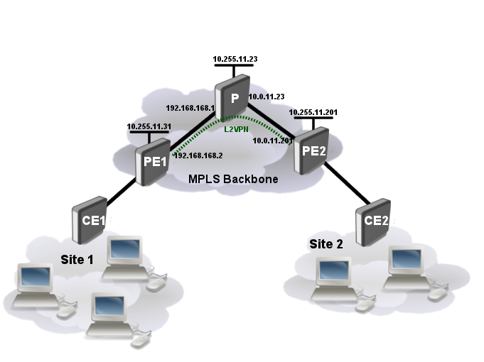 Manual:MPLS L2VPN vs Juniper - MikroTik Wiki