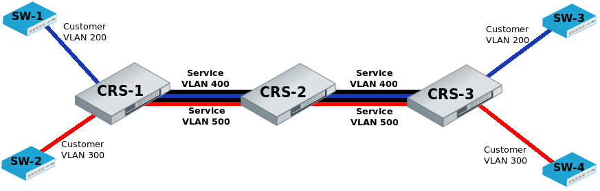 Manual:CRS1xx/2xx series switches examples - MikroTik Wiki