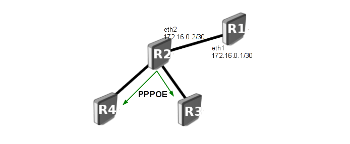 manual mpls over pppoe mikrotik wiki manual mpls over pppoe mikrotik wiki