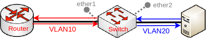 Manual:CRS3xx series switches - MikroTik Wiki