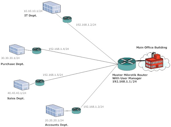 Centralized Authentication for Hotspot user - MikroTik Wiki