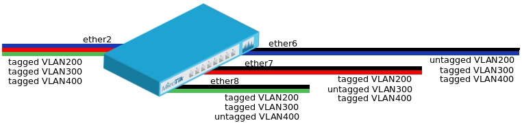 File:Portbased-vlan2.png