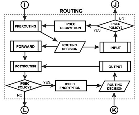 Routing Diagram