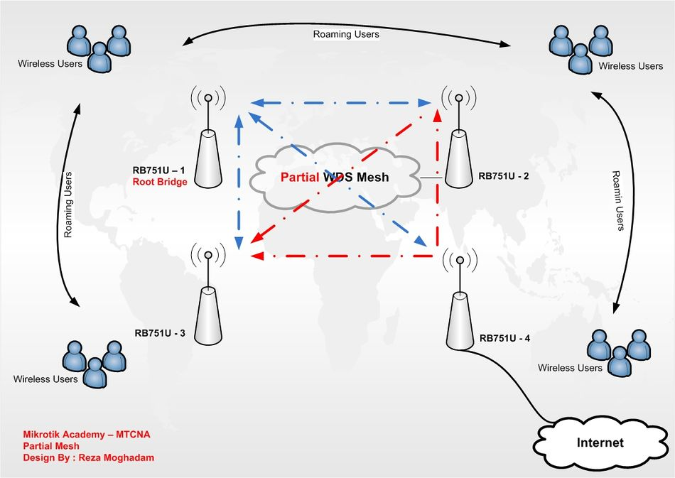 Wireless Wds Mesh