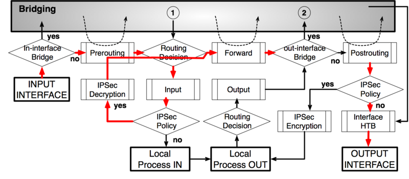 File:Packet Flow Example 5c.png
