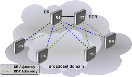 OSPF Broadcast adjacencies