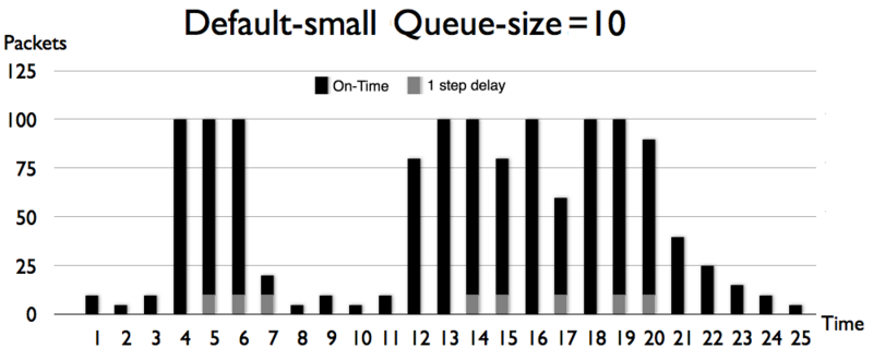 File:Queue size 10 packets.PNG