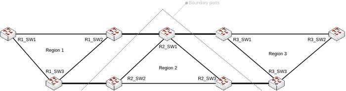 Manual:Spanning Tree Protocol - MikroTik Wiki