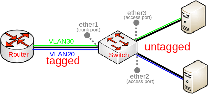 Manual:Bridge VLAN Table - MikroTik Wiki