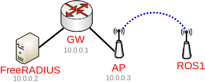 Manual:Wireless EAP-TLS using RouterOS with FreeRADIUS