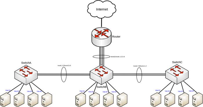 Manual:CRS1xx/2xx VLANs with Trunks - MikroTik Wiki
