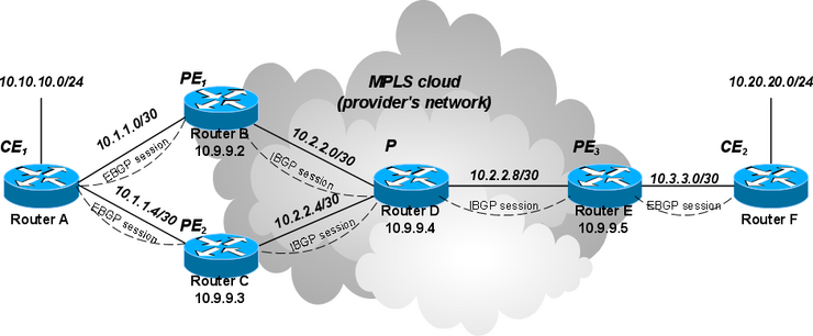 Manual:EBGP as PE-CE routing protocol - MikroTik Wiki