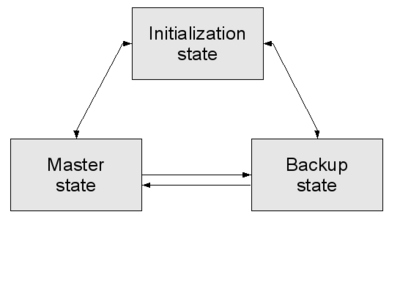 VRRP state transition flow