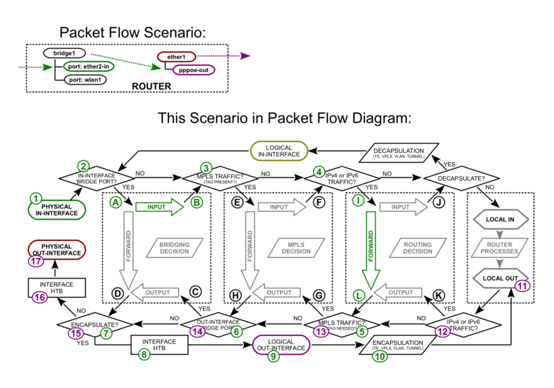 File:Packetflow6-a.png