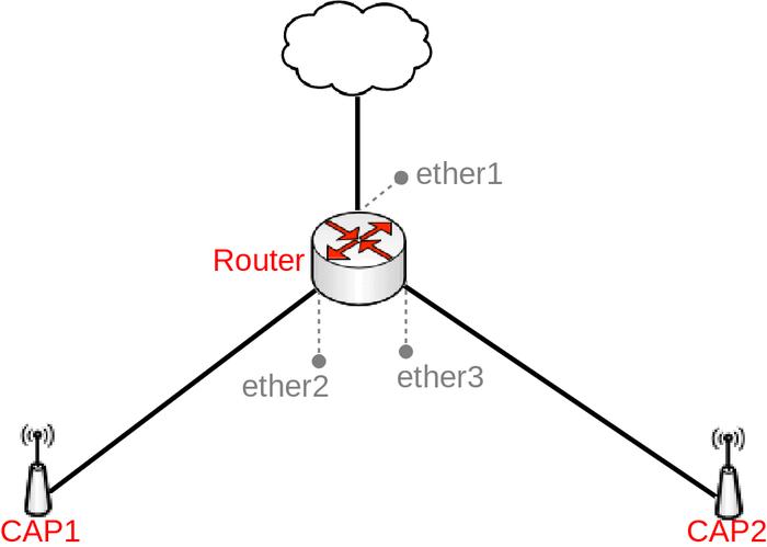 Manual:Simple CAPsMAN setup - MikroTik Wiki