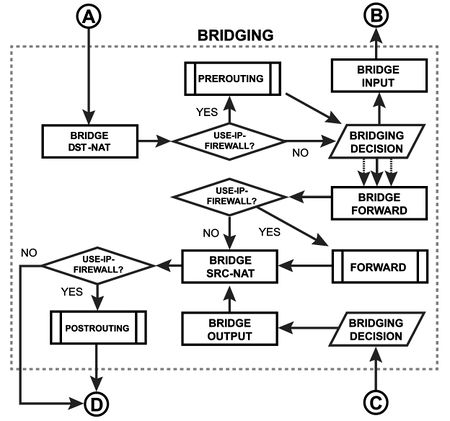 Bridging Diagram