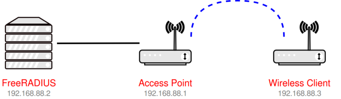 Manual:Wireless PEAP client with FreeRADIUS - MikroTik Wiki