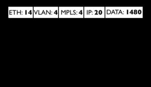 Manual:Maximum Transmission Unit on RouterBoards - MikroTik Wiki