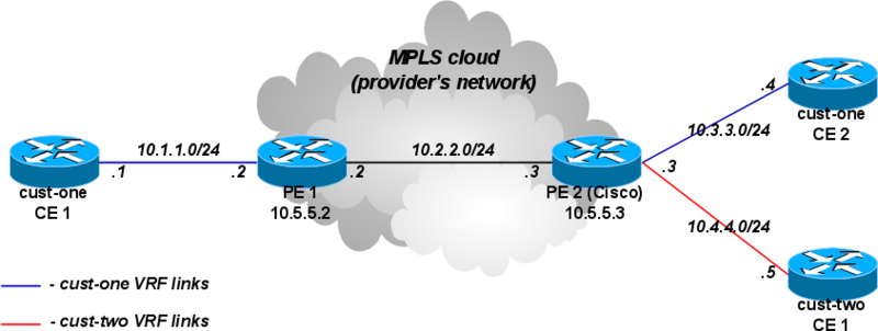 File:L3vpn-two-customers.png