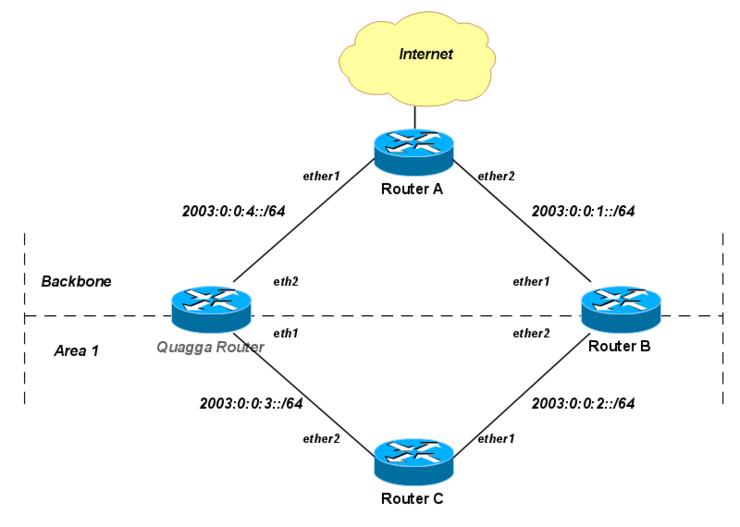 Manual:OSPFv3 with Quagga - MikroTik Wiki