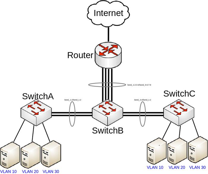 Manual:CRS3xx VLANs with Bonds - MikroTik Wiki